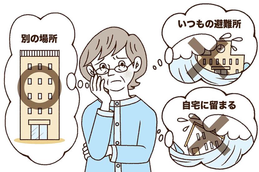 【共通編】災害時の防災行動チェックテスト ー防災行動ガイド
