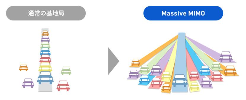 ビームフォーミングで、利用者に専用道路を提供することで快適で高速な通信の利用が可能に