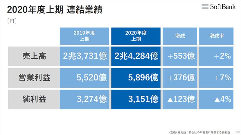 5G ✕ ∞(無限大)で非通信ビジネスを加速 ーソフトバンク株式会社 2021年3月期 第2四半期 決算説明会レポート