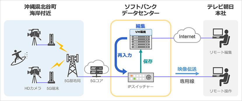 サーフィンの様子を3台のカメラでライブ撮影し、5Gを活用して都内にあるソフトバンクのデータセンターまで伝送。全映像がデータセンターのサーバーにリアルタイムで保存され、テレビ朝日の本社から遠隔でスイッチング操作(全映像を遠隔視聴し必要な映像のみを切り換えて転送)できることを確認。さらにテレビ朝日の映像制作のエンジニアが遠隔から編集作業を実施