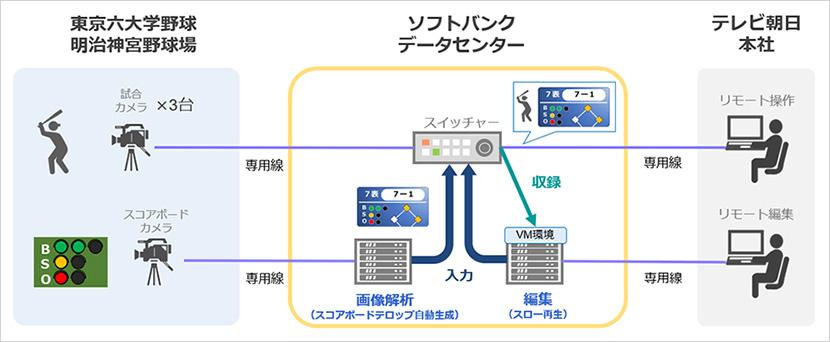 試合のライブ映像を、複数のカメラで撮影して、都内にあるソフトバンクのクラウドサーバーへ伝送し、テレビ朝日の本社から遠隔でスイッチング操作(全てのカメラ映像を遠隔視聴し、必要な映像のみを切り換えて伝送)できることを確認。通常は現地中継車内で行われる各種作業も遠隔操作で実施し、実用性の高い映像制作が可能であることを実証