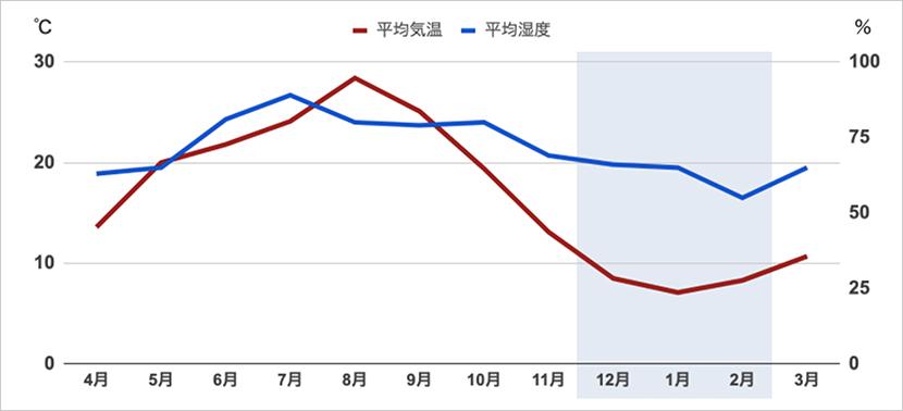 気象庁過去気象データより(東京都 2019年4月〜2020年3月)