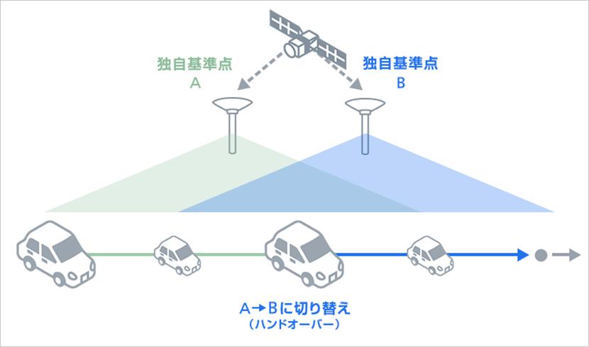広域な移動でも安定した測位が可能。そのワケとは