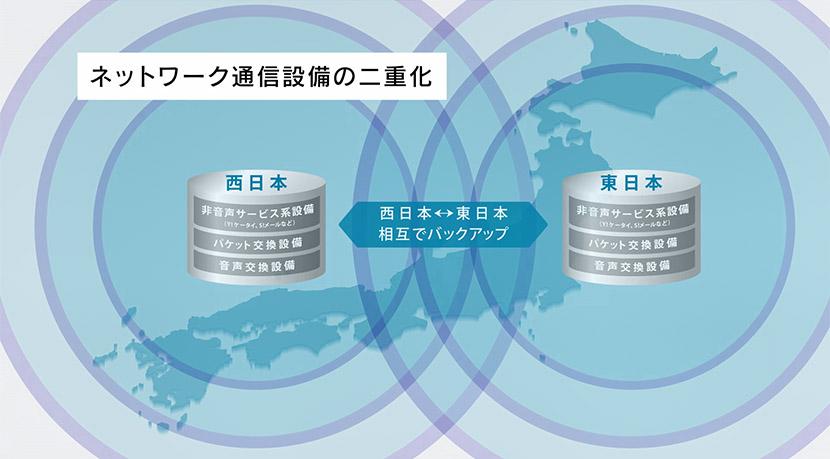 災害に強いネットワークの構築