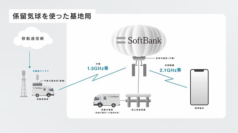 係留気球無線中継システム