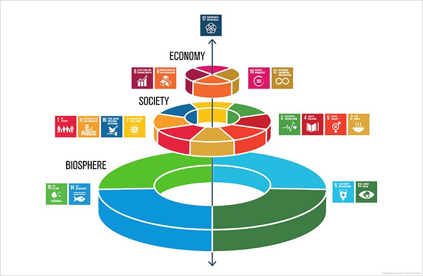 17の目標を「生物圏」「社会圏」「経済圏」の3つの層に分けた、「SDGsウェディングケーキ」と呼ばれるモデル(出典:Azote Images for Stockholm Resilience Centre, Stockholm University)