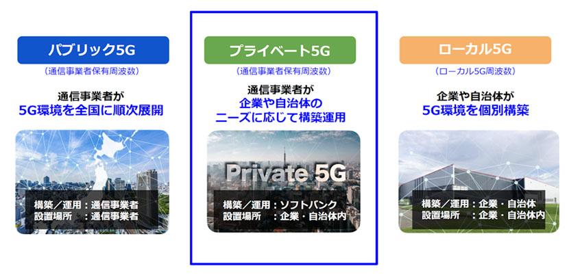 「プライベート5G」の鍵はネットワークスライシング技術