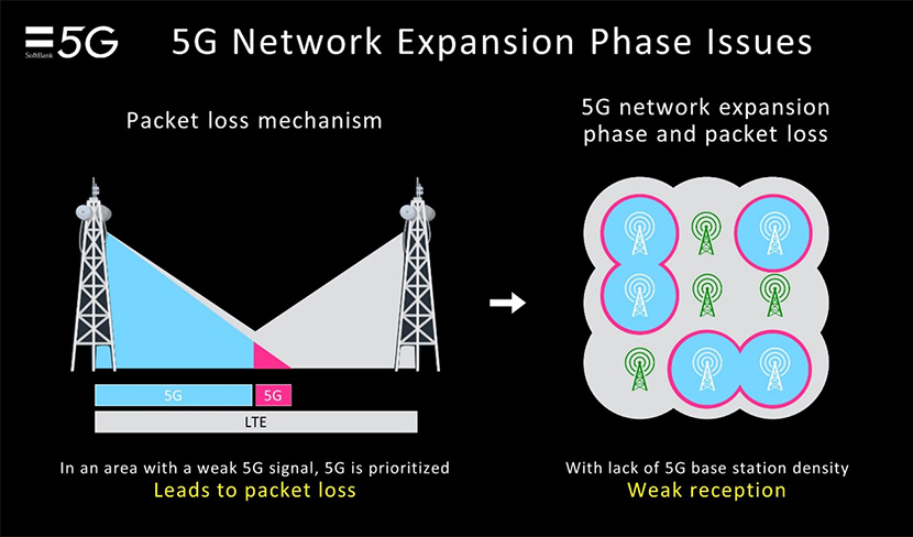 5G Network Expansion Phase lssues
