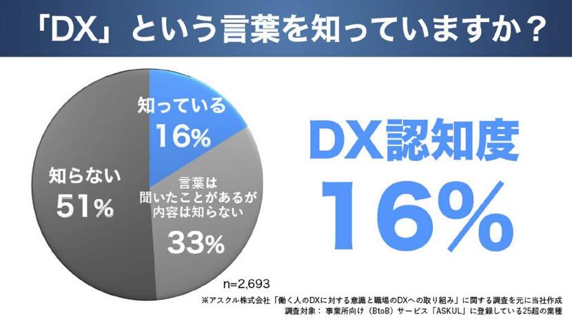 「DX」という言葉を知っていますか?