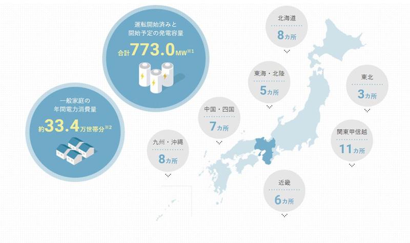 10年で運営する発電所は国内外合わせて51カ所に