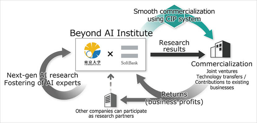 The Beyond AI Institute's research and commercialization ecosystem | Teaming with the University of Tokyo to Create an AI Research and Business Ecosystem in Japan