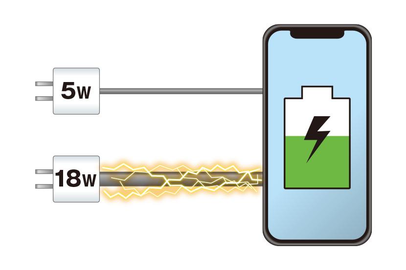 なぜ速い? 急速充電のしくみ | 「mAh」って何の単位? 知っておきたいスマホバッテリー容量の基礎知識