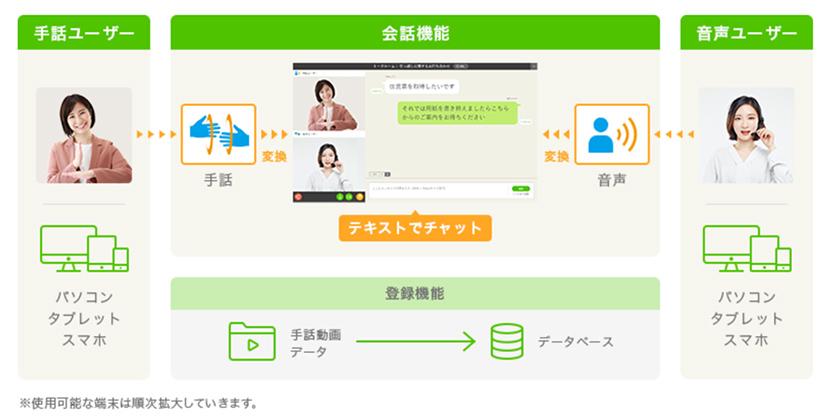 画面上に手話や音声の内容をテキストで表示。場所も時間も制限なく利用可能なコミュニケーションツール