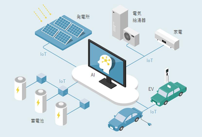 自然エネルギーを安定運用するためのIoTを活用した高度なエネルギーマネジメント