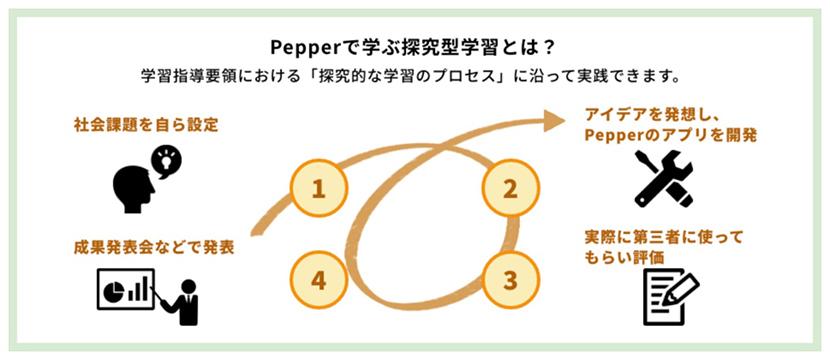 Pepperで学ぶ探求型学習とは?