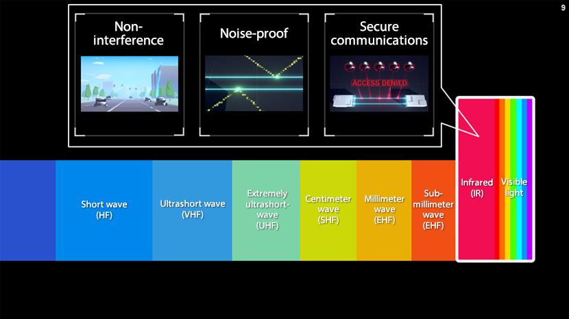 Benefits of optical wireless communications