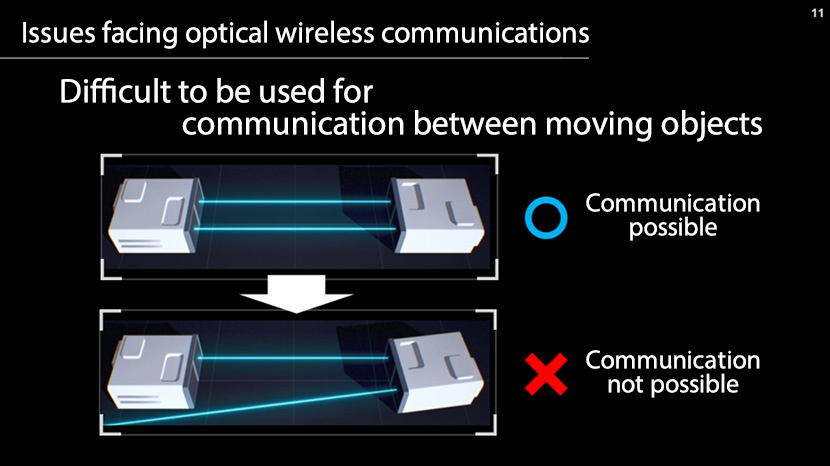 Issues facing optical wireless communications