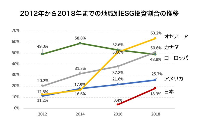 2012年から2018年までの地域別ESG投資割合の推移