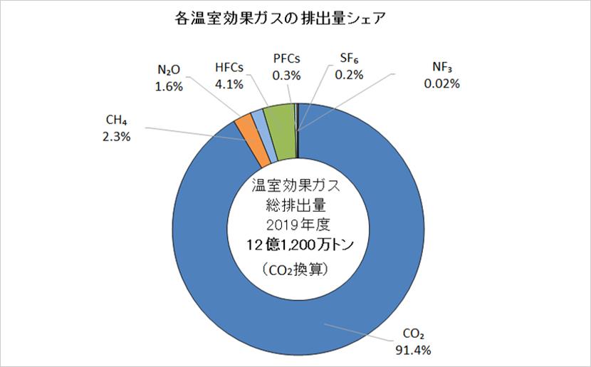 各温室効果ガスの排出量シェア
