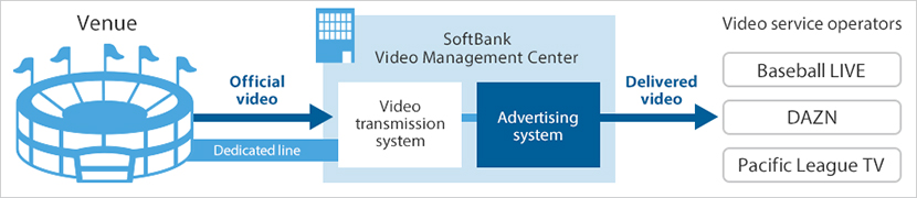 Virtual ads offer more flexibility and revenue opportunities