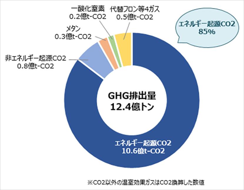 実現のカギは、エネルギー起源の排出量を減らすこと