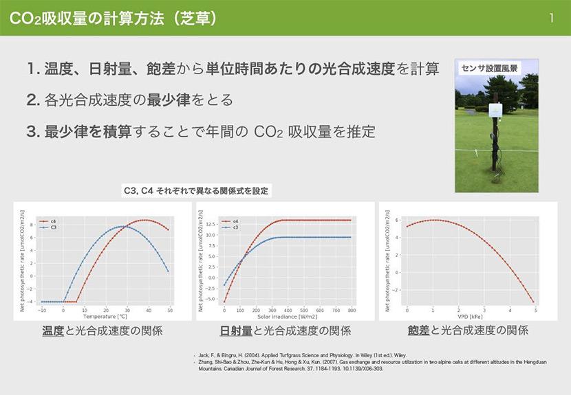 CO2吸収量の計算方法(芝草)