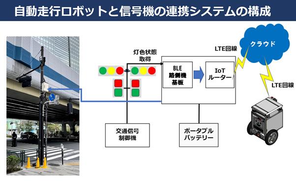 自動走行ロボットと信号機の連携システムの構成