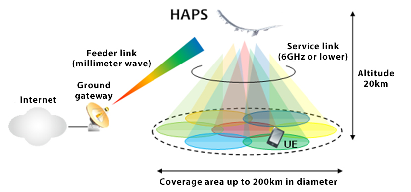 Pioneering the R&D of drones, HAPS and other telecommunications Technologies