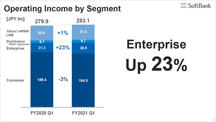 Enterprise operating income jumps by 23%