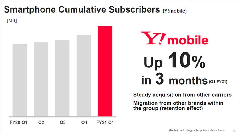 Consumer segment smartphone subscribers and Yahoo! JAPAN/LINE segment register growth