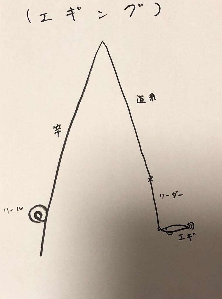 エギングの仕掛け図の画像