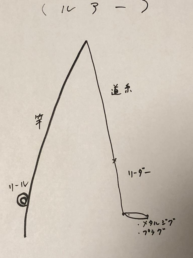 ルアー釣りの仕掛け図の画像