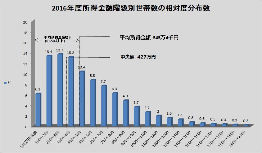 2016年度所得金額階級別世帯数の相対度分布数のグラフの画像