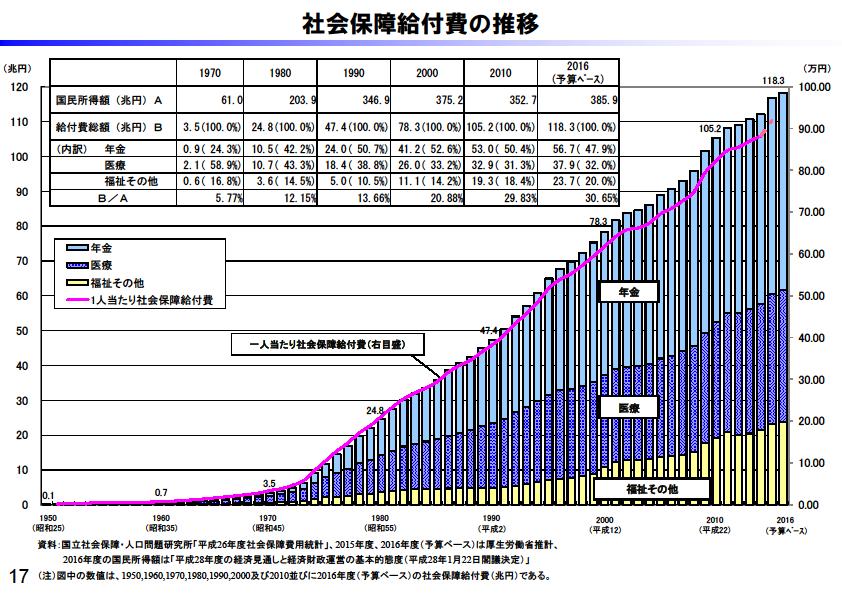 社会保障給付費の推移のグラフの画像