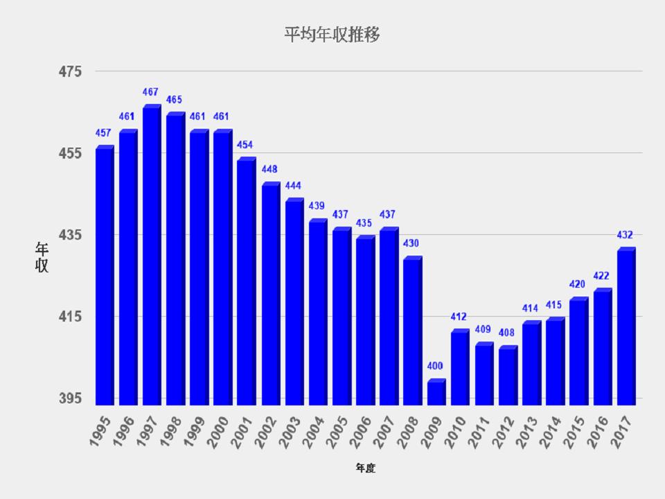 平均年収推移のグラフの画像