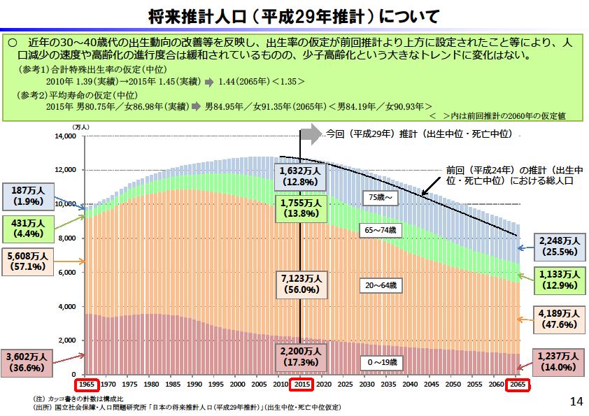 将来推計人口についてのグラフの画像