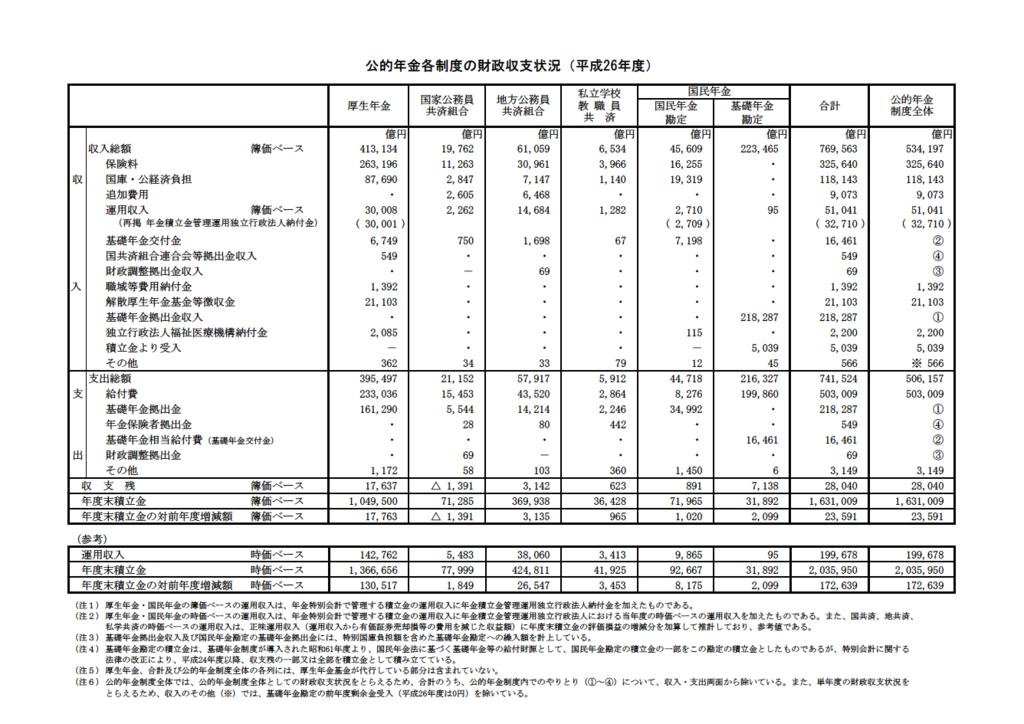 公的年金各制度の財政収支状況の表の画像