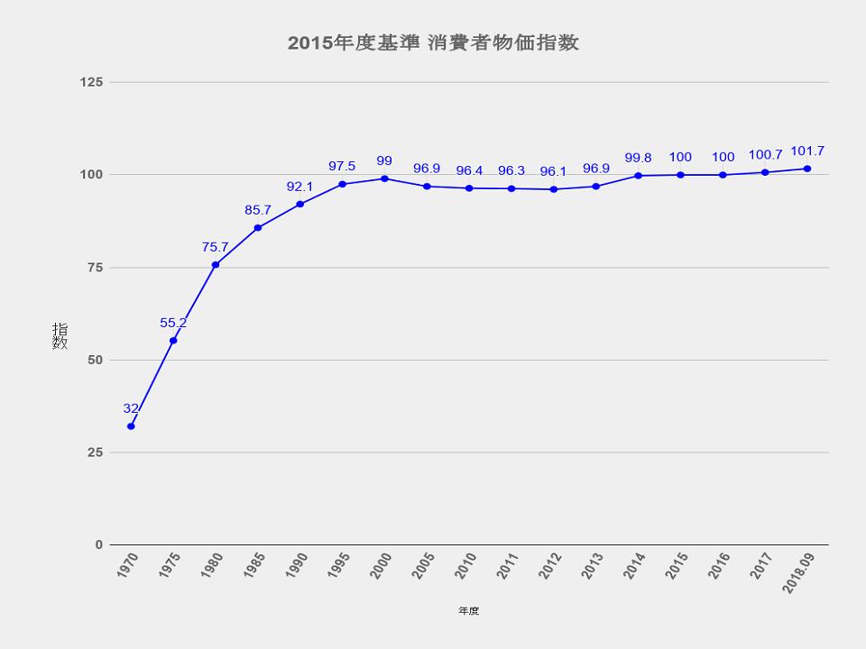 2015年度基準消費者物価指数のグラフの画像「