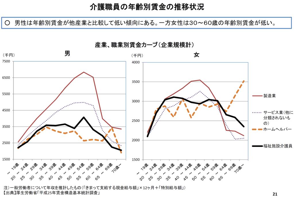 介護職員の年齢別賃金の推移状況のグラフの画像