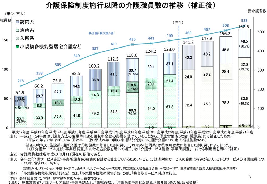 介護保険制度施工以降の介護職員数の推移のグラフの画像