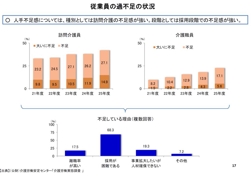 介護職員の過不足の状況のグラフの画像