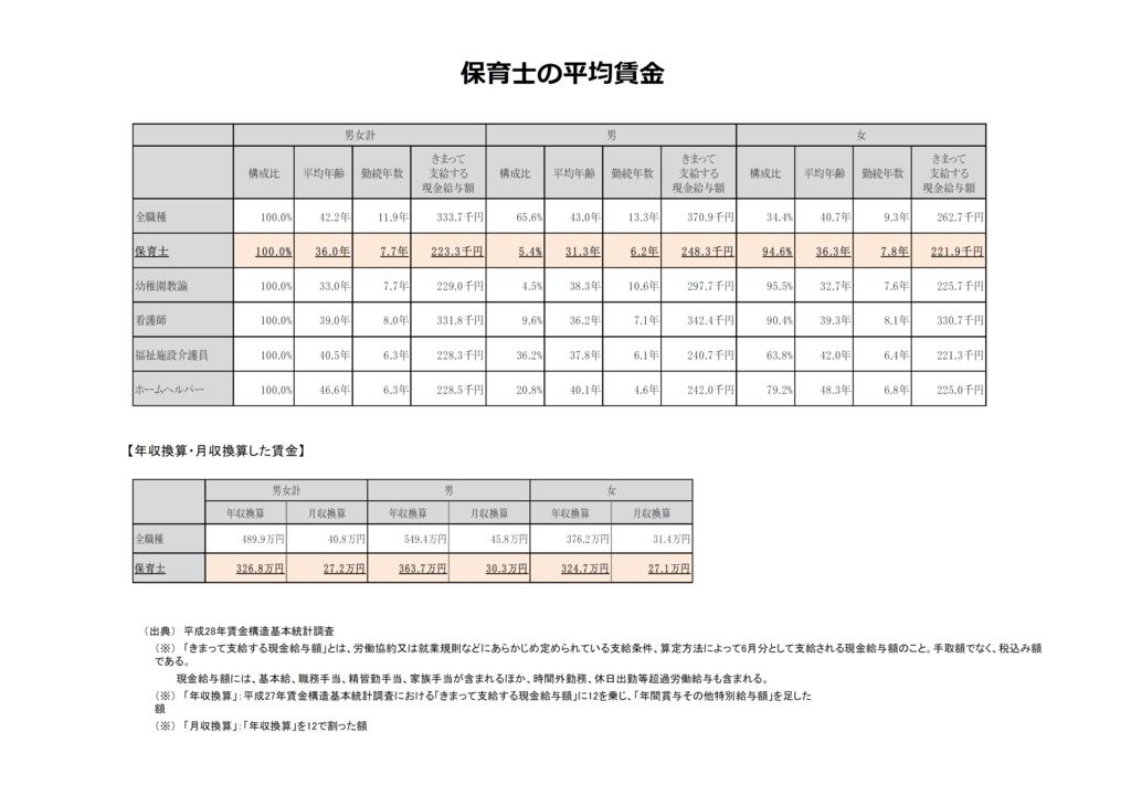 保育士の平均賃金の表の画像