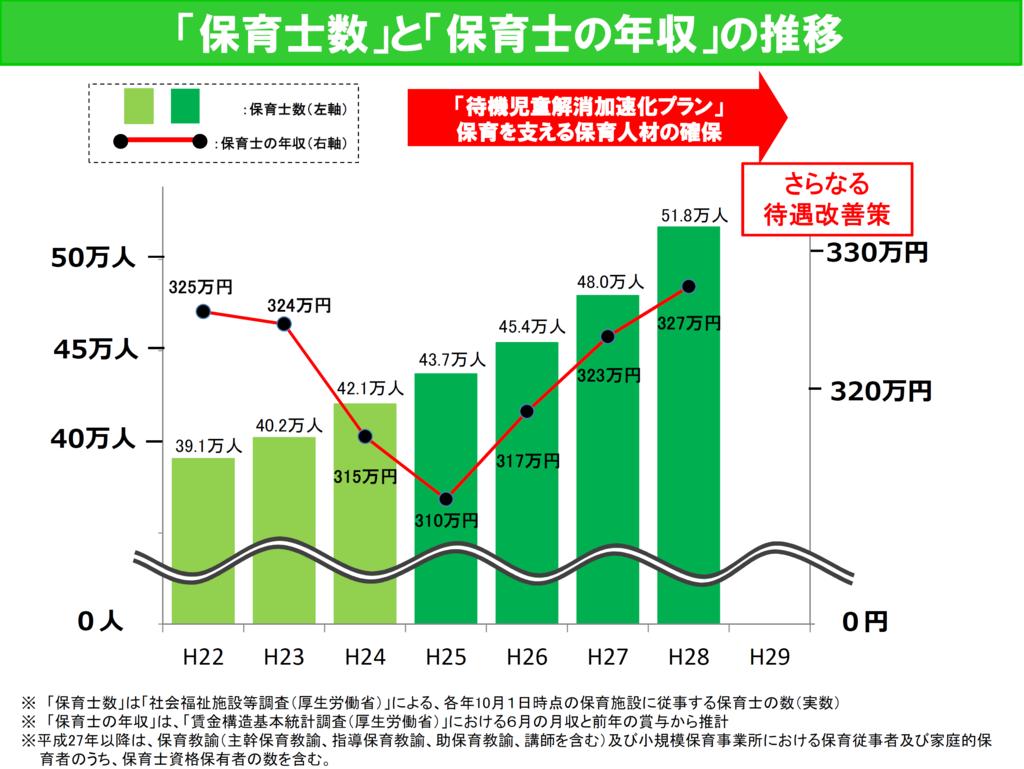 保育士数と保育士の年収の推移のグラフの画像