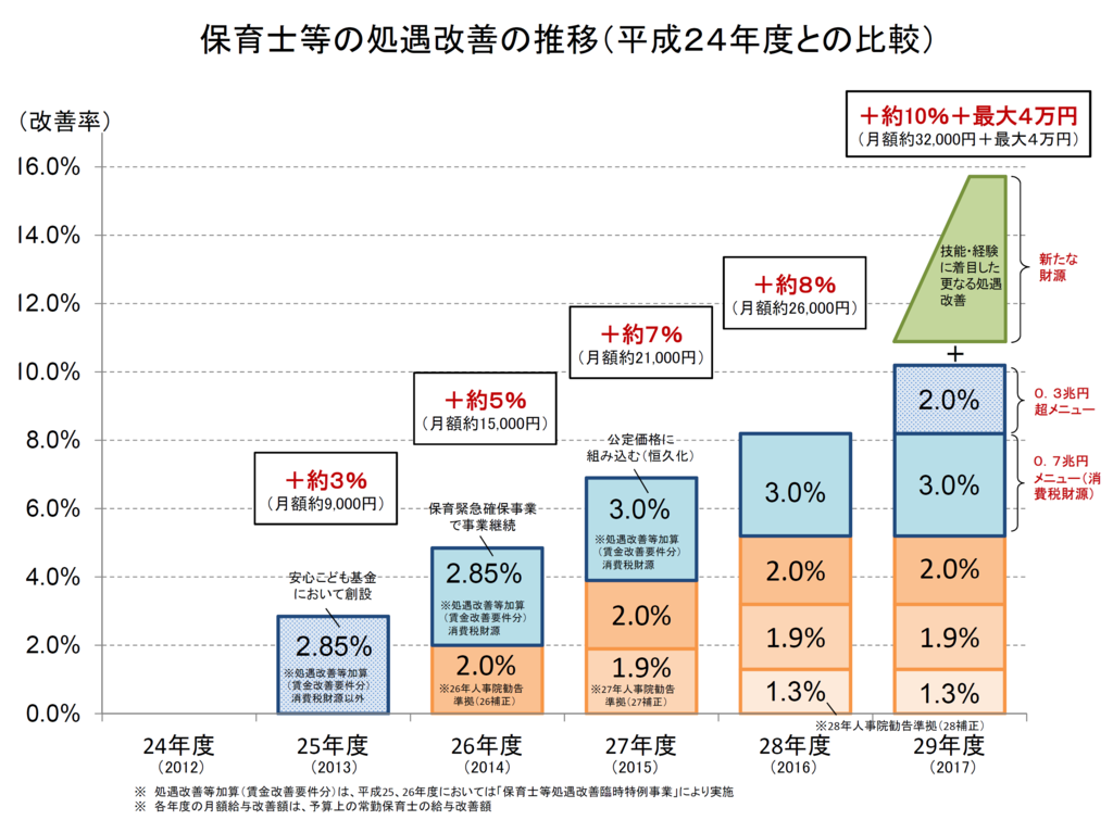 保育士等の処遇改善の推移のグラフの画像