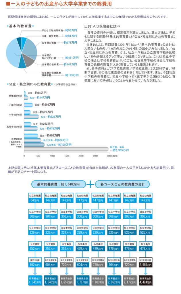 一人の子供の出産から大学卒業までの総費用のグラフの画像