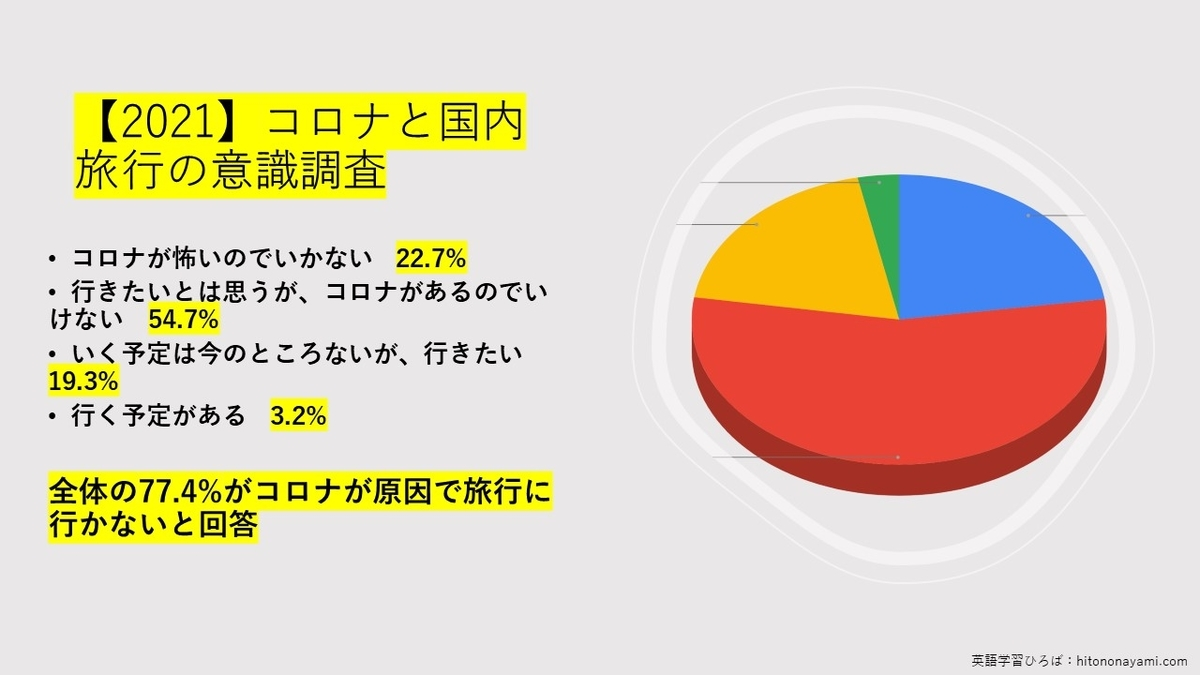 7割以上の人がコロナの影響で国内旅行見合わせ!最新の国内旅行意識調査