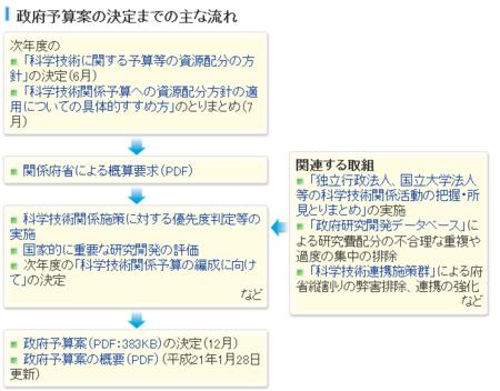 f:id:scicom:20091113014118p:image