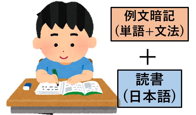 英文の暗記と読書