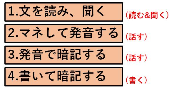 英文暗記の4ステップ