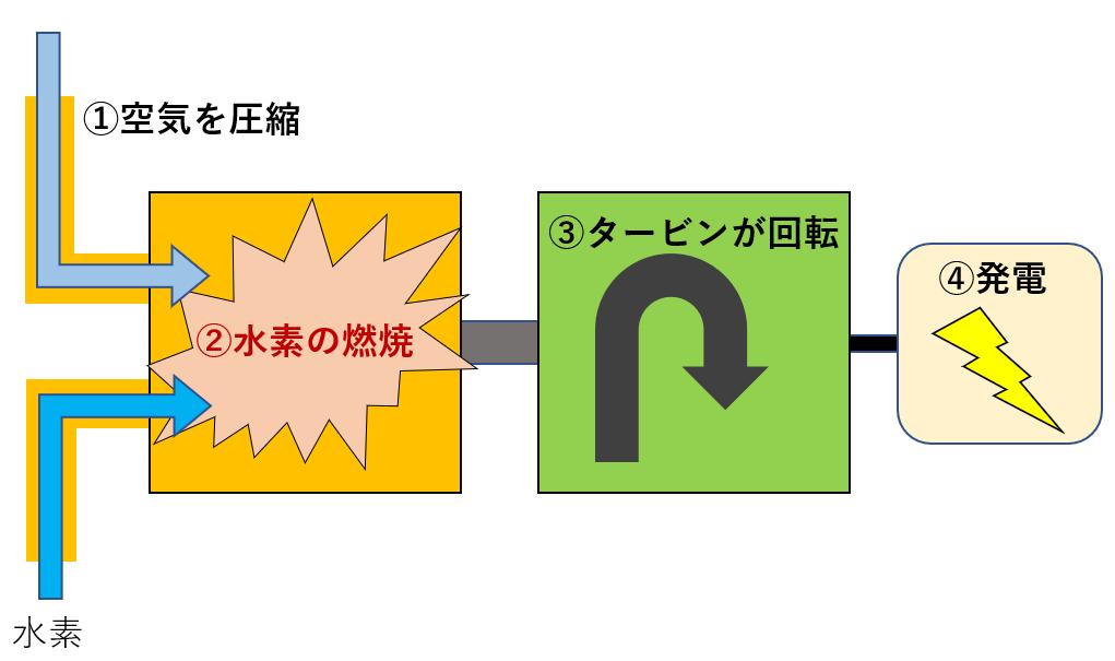 水素発電の仕組み